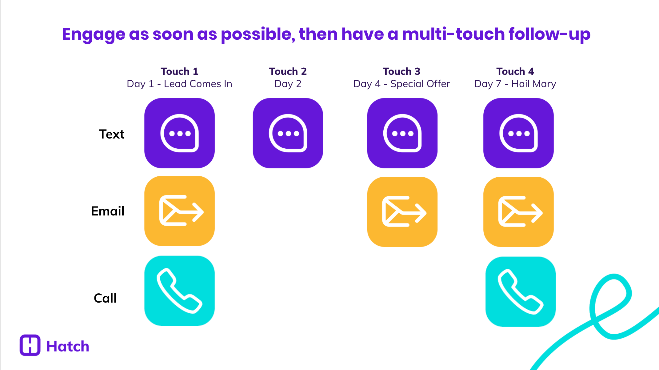 Multi-Touch Campaigns