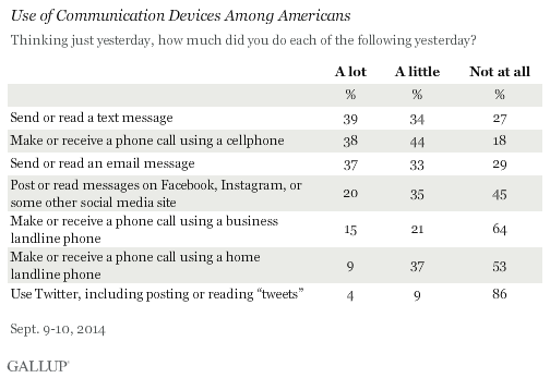 gallup-communications-devices