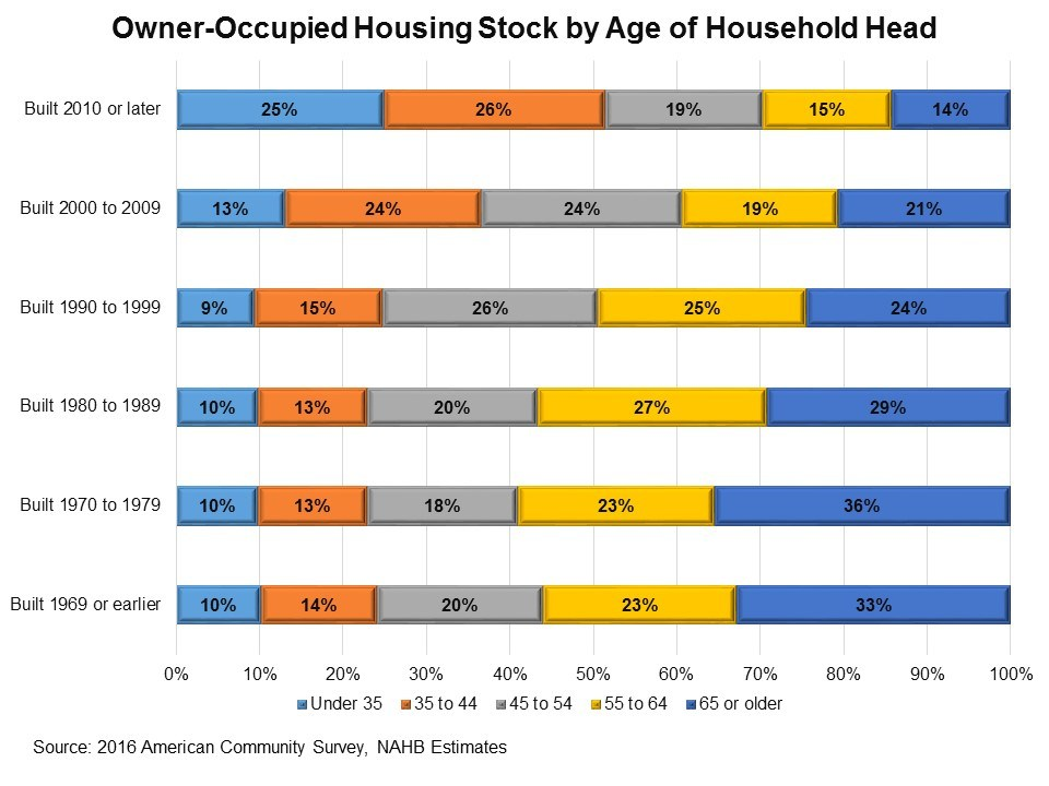 nahb-homeowner-ages