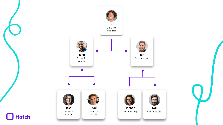reputation-management-team-setup